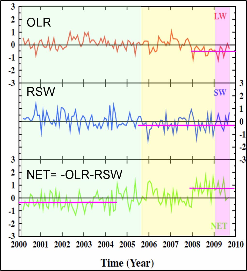 April | 2010 | Climate Science: Roger Pielke Sr