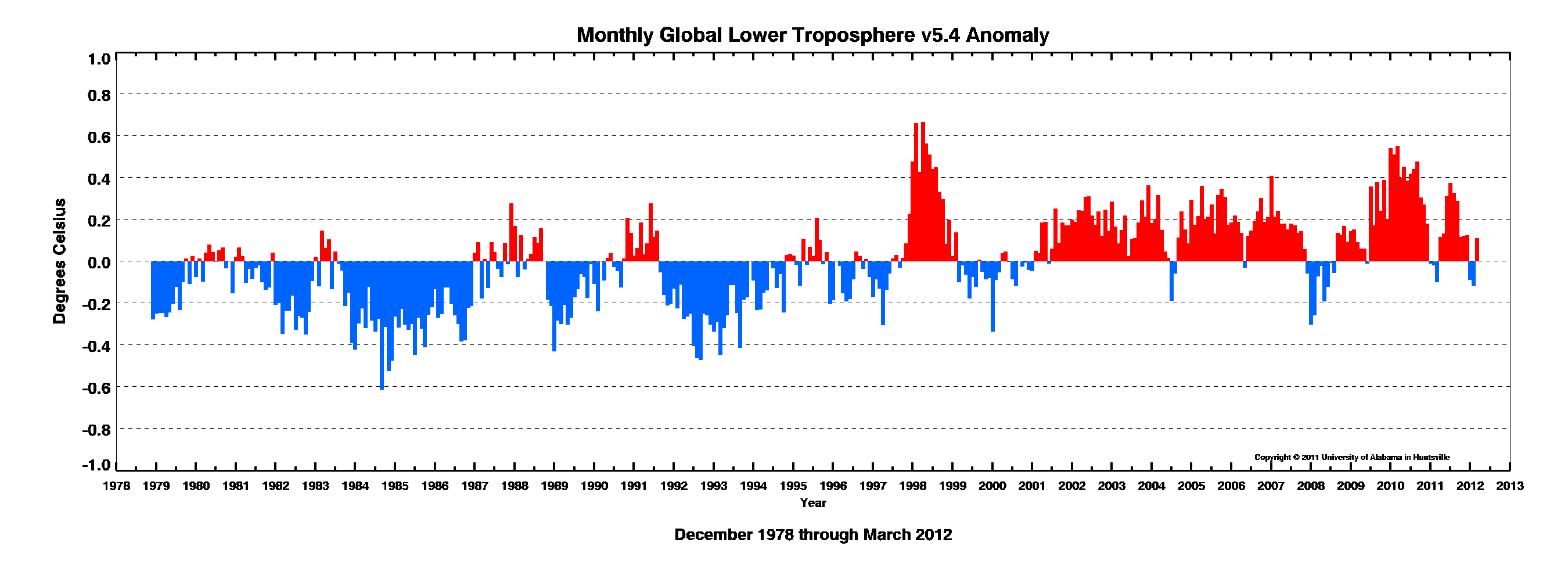 Us to the march 2012 global temperature report it is presented below