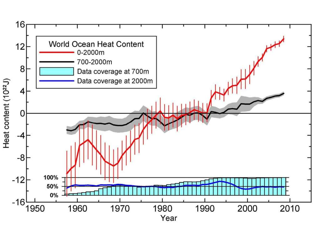 Comment On Ocean Heat Content